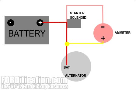 ammeter schematic factory ammeter wiring fordification com One Wire Alternator Installation at mifinder.co