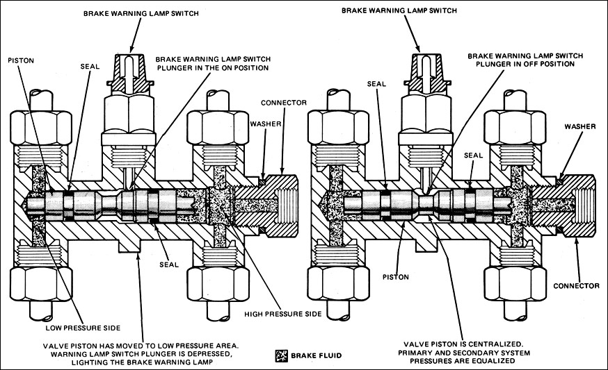 Proportioning Valves 101  FORDification