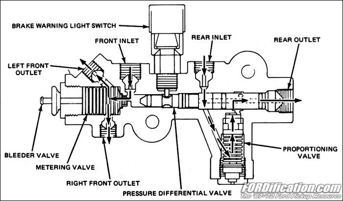 proportioning valve wiring diagram proportioning valves 101 fordification com  proportioning valves 101