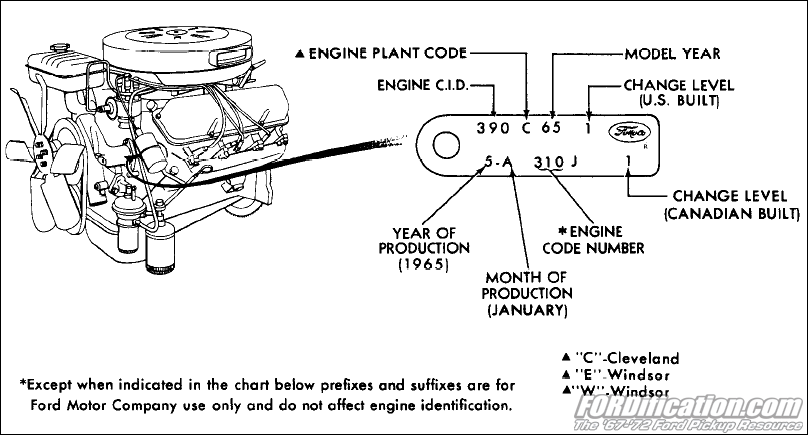 specs ford 289 engine diagram 1965 1972 ford car engine identification tag codes fordification com  1972 ford car engine identification tag