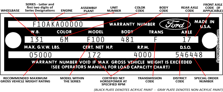 Decoding Your 1969 Ford Truck Vin